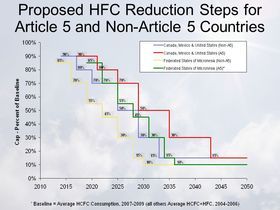 Proposed HFC Reduction Steps for Article 5 and Non-Article 5 Countries