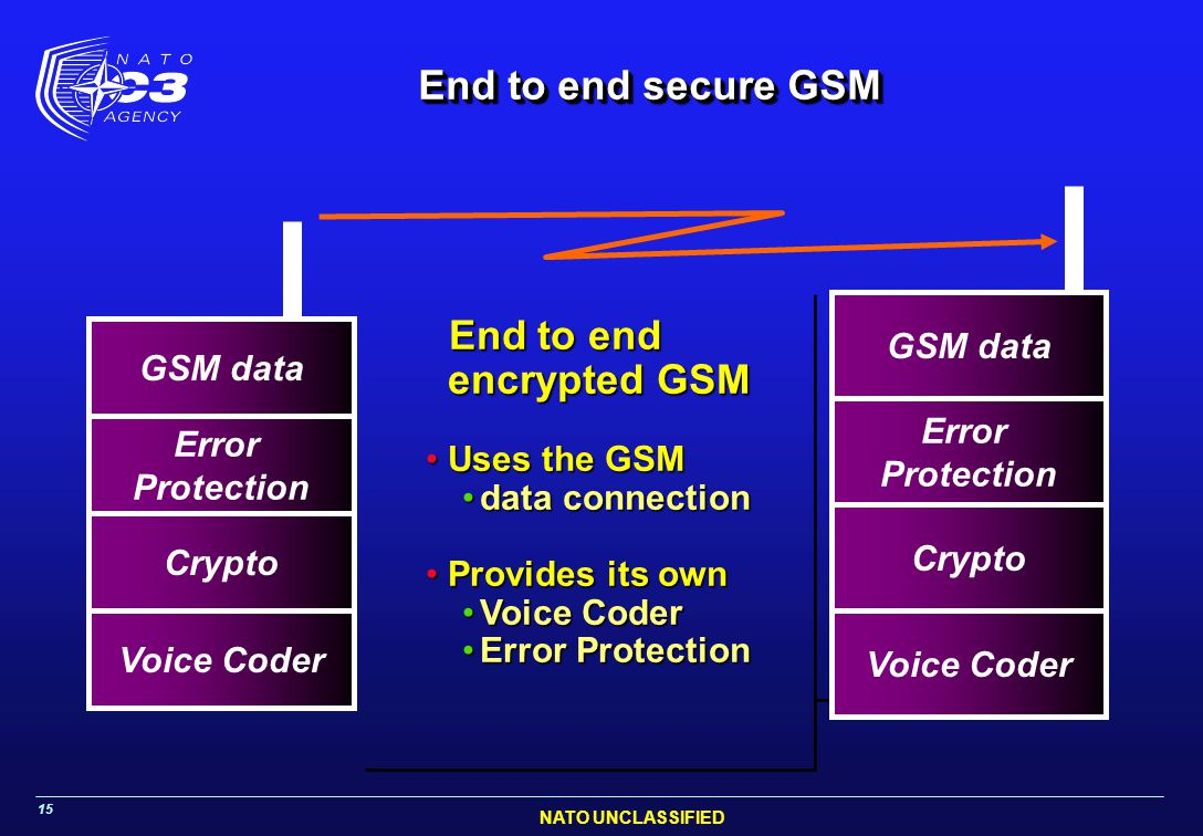 NATO UNCLASSIFIED 15 End to end secure GSM Voice Coder Speech must be encoded (digitised) Crypto Encoded speech is encrypted GSM data Encrypted speech