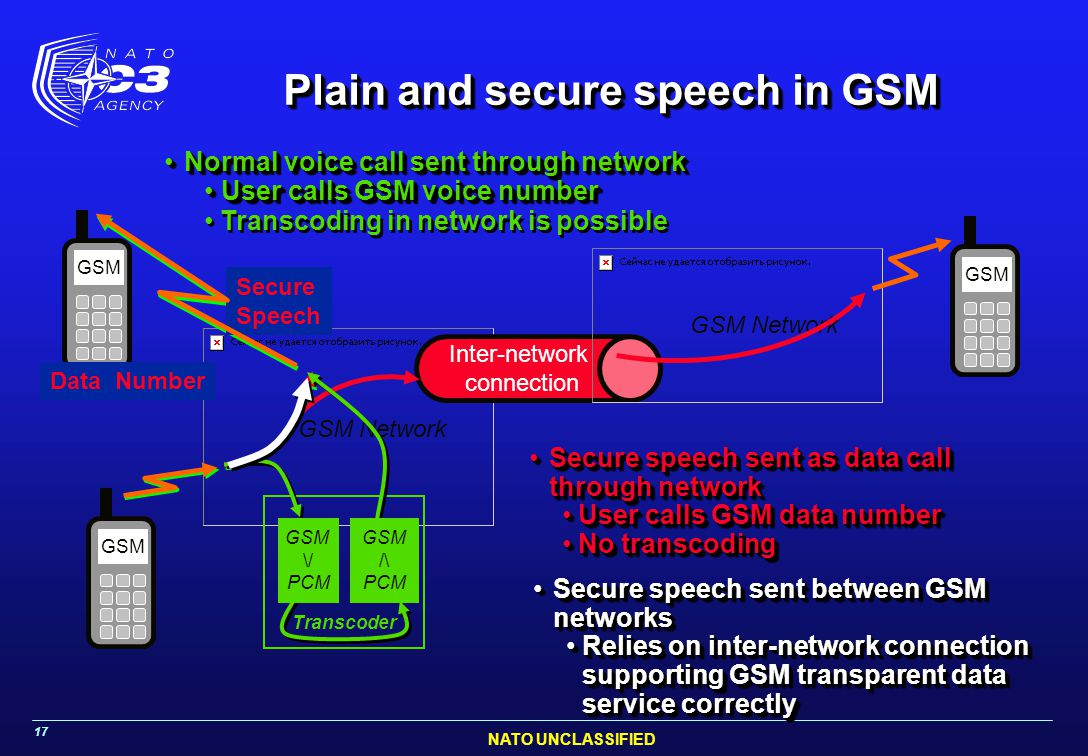 NATO UNCLASSIFIED 17 Plain and secure speech in GSM GSM GSM Network Inter-network connection GSM Network GSM Secure speech sent between GSM networksSe
