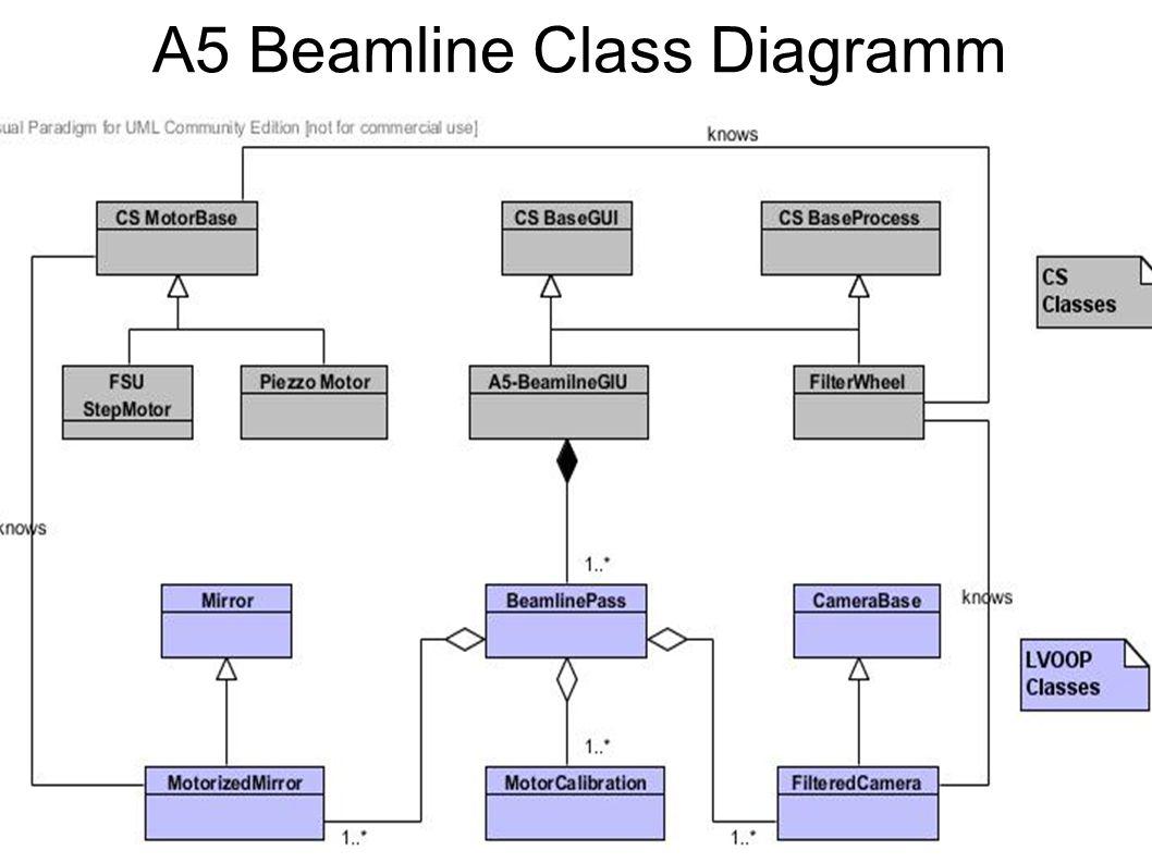 A. Kessler, CS-Workshop 2012, CS- Framework at POLARIS 15 A5 Beamline Class Diagramm