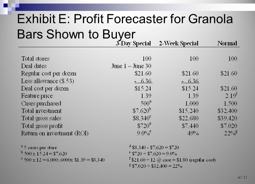 Exhibit E: Profit Forecaster for Granola Bars Shown to Buyer A5-13