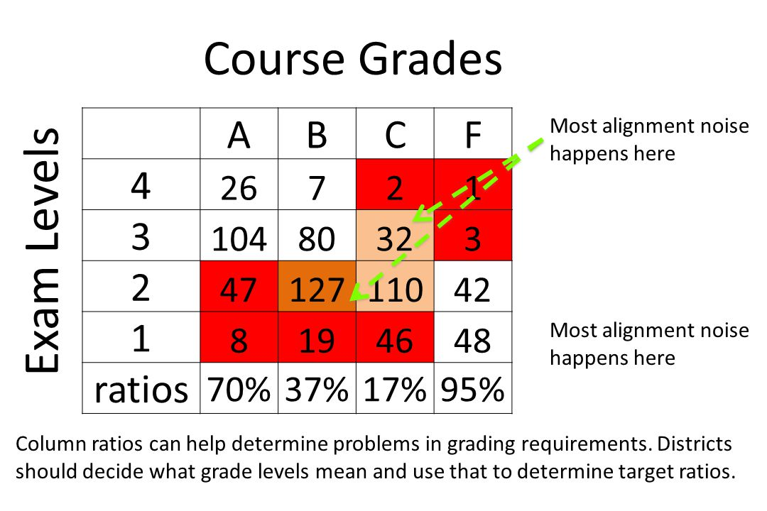 ABCF 4 26721 3 10480323 2 4712711042 1 8194648 ratios 70%37%17%95% Course Grades Exam Levels Most alignment noise happens here Column ratios can help