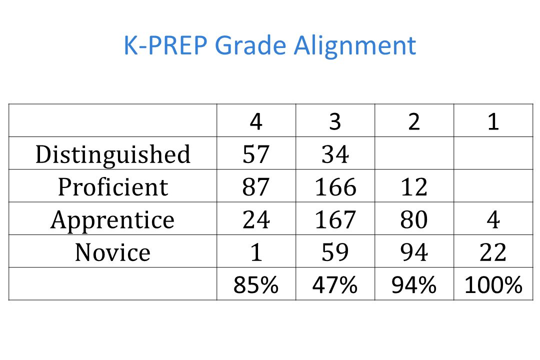 4321 Distinguished5734 Proficient8716612 Apprentice24167804 Novice1599422 85%47%94%100% K-PREP Grade Alignment
