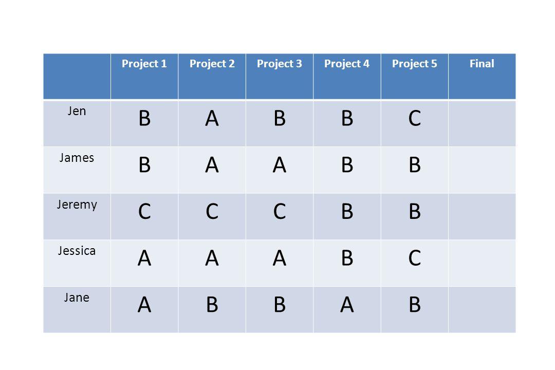 Project 1Project 2Project 3Project 4Project 5Final Jen BABBC James BAABB Jeremy CCCBB Jessica AAABC Jane ABBAB