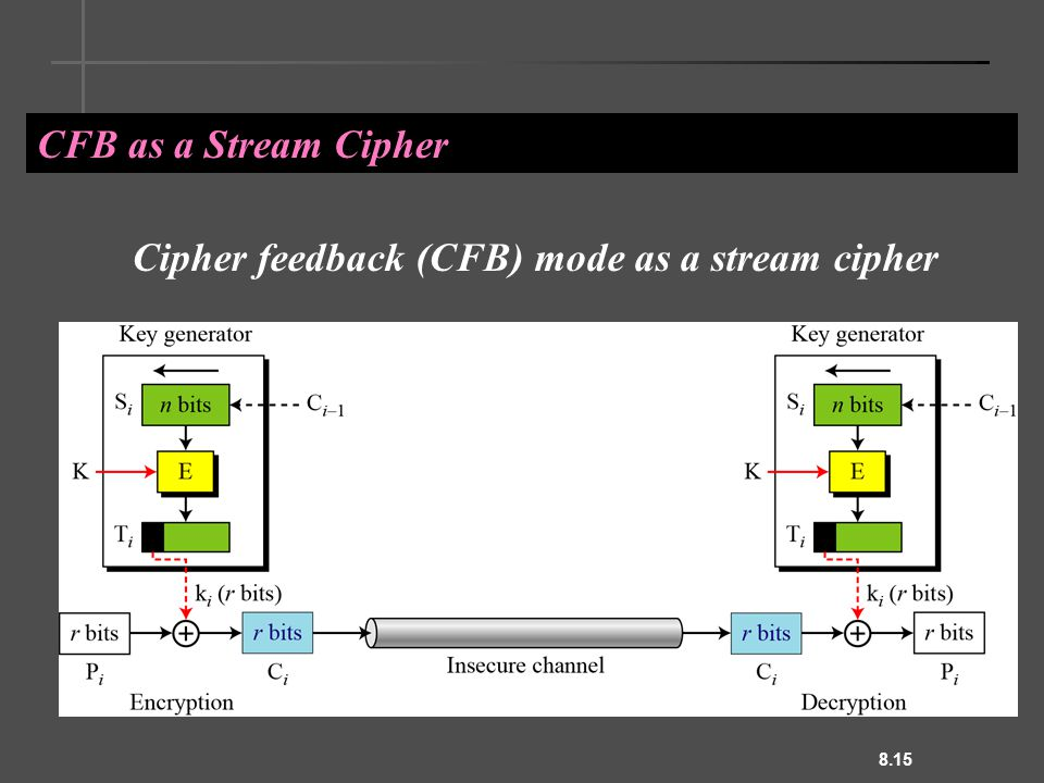 8.15 CFB as a Stream Cipher Cipher feedback (CFB) mode as a stream cipher