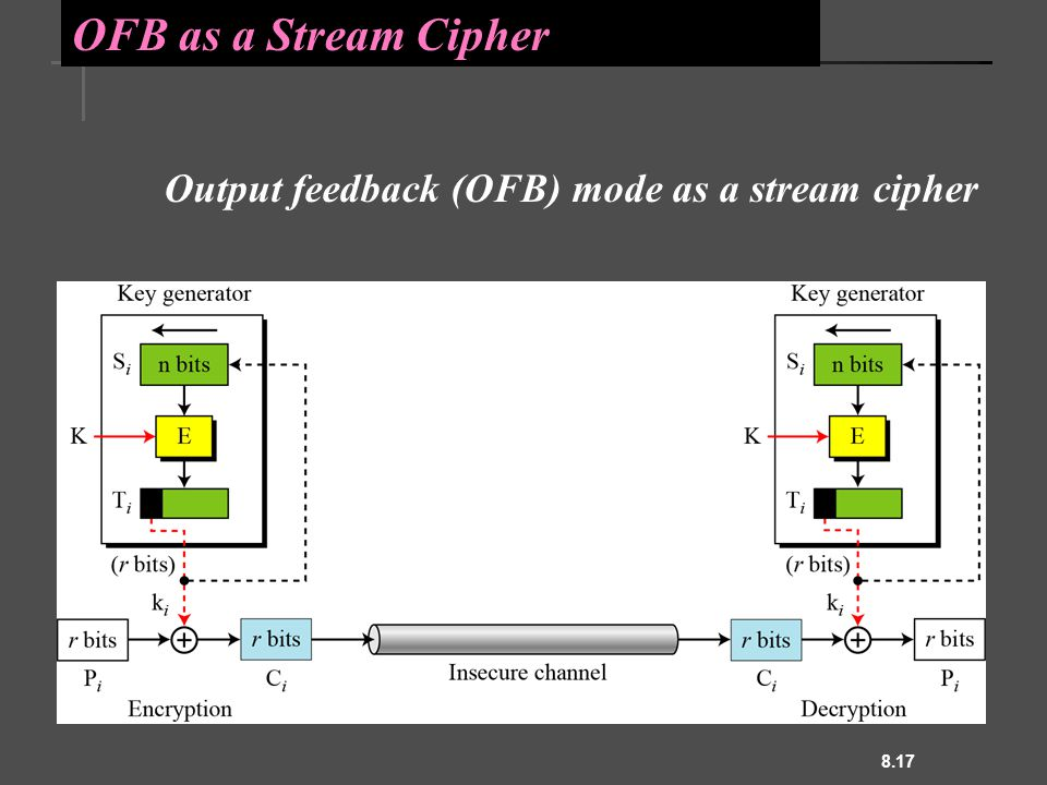8.17 OFB as a Stream Cipher Output feedback (OFB) mode as a stream cipher