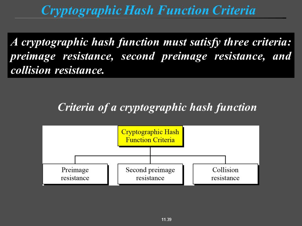 11.39 A cryptographic hash function must satisfy three criteria: preimage resistance, second preimage resistance, and collision resistance.