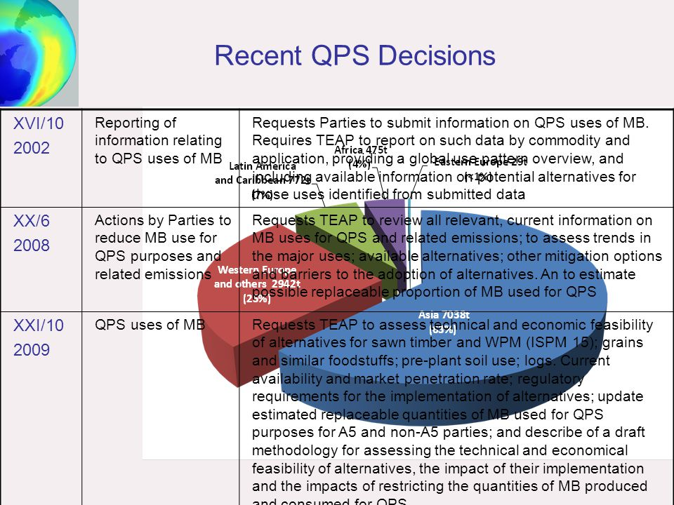 Recent QPS Decisions XVI/10 2002 Reporting of information relating to QPS uses of MB Requests Parties to submit information on QPS uses of MB. Require