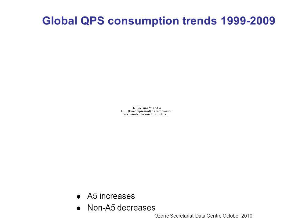 A5 increases Non-A5 decreases Global QPS consumption trends 1999-2009 Ozone Secretariat Data Centre October 2010