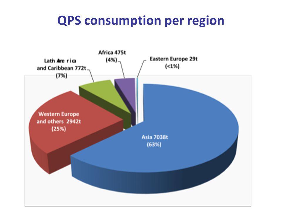 QPS consumption per region