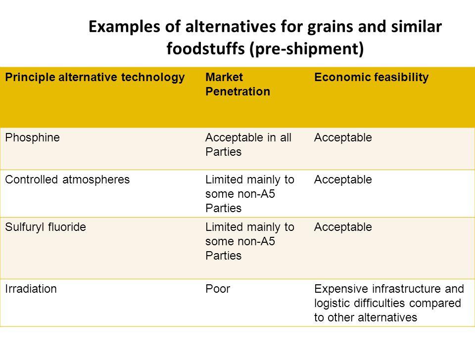 Examples of alternatives for grains and similar foodstuffs (pre-shipment) Principle alternative technologyMarket Penetration Economic feasibility Phos