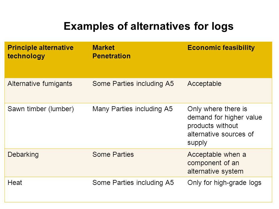 Examples of alternatives for logs Principle alternative technology Market Penetration Economic feasibility Alternative fumigantsSome Parties including A5Acceptable Sawn timber (lumber)Many Parties including A5Only where there is demand for higher value products without alternative sources of supply DebarkingSome PartiesAcceptable when a component of an alternative system HeatSome Parties including A5Only for high-grade logs