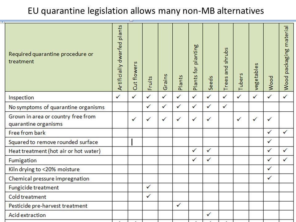 EU quarantine legislation allows many non-MB alternatives