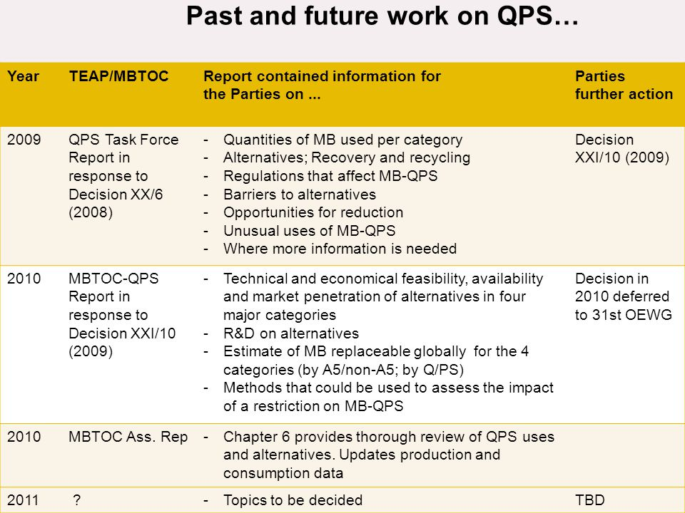Past and future work on QPS… YearTEAP/MBTOCReport contained information for the Parties on... Parties further action 2009QPS Task Force Report in resp