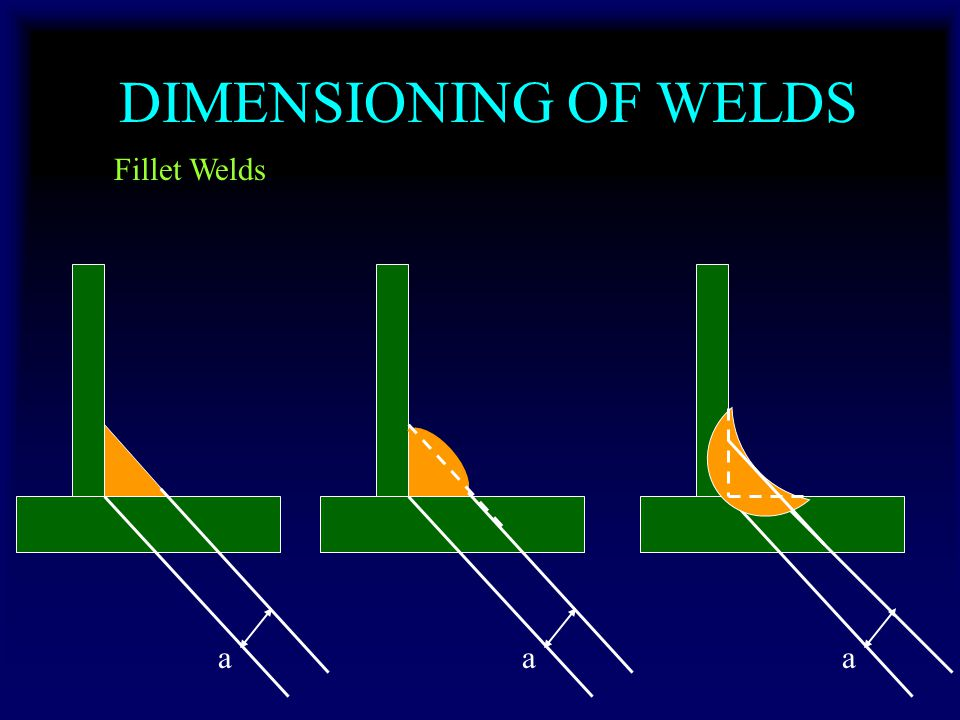 DIMENSIONING OF WELDS Fillet Welds aaa