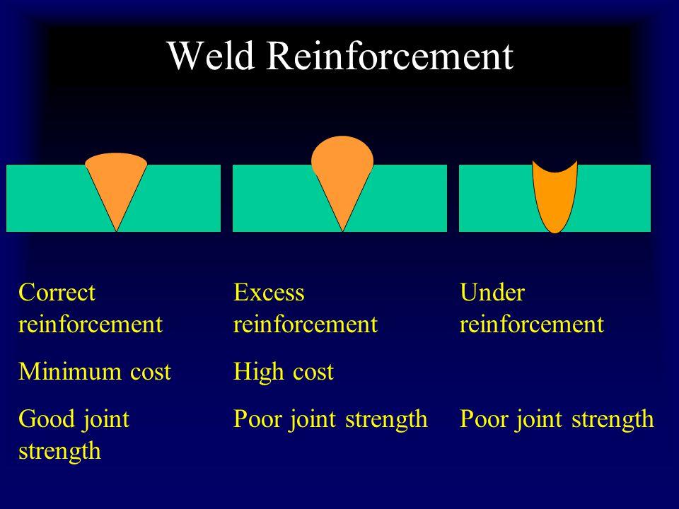 Weld Reinforcement Correct reinforcement Minimum cost Good joint strength Excess reinforcement High cost Poor joint strength Under reinforcement Poor joint strength