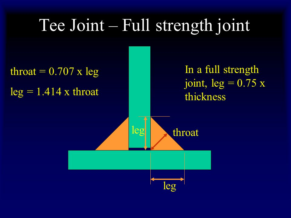 Tee Joint – Full strength joint leg throat throat = 0.707 x leg leg = 1.414 x throat In a full strength joint, leg = 0.75 x thickness