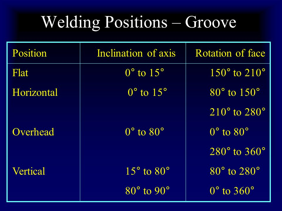 Welding Positions – Groove PositionInclination of axis Rotation of face Flat0° to 15°150° to 210° Horizontal 0° to 15°80° to 150° 210° to 280° Overhead0° to 80°0° to 80° 280° to 360° Vertical15° to 80°80° to 280° 80° to 90°0° to 360°