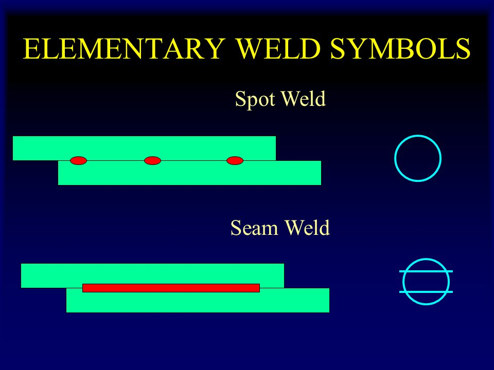 ELEMENTARY WELD SYMBOLS Spot Weld Seam Weld