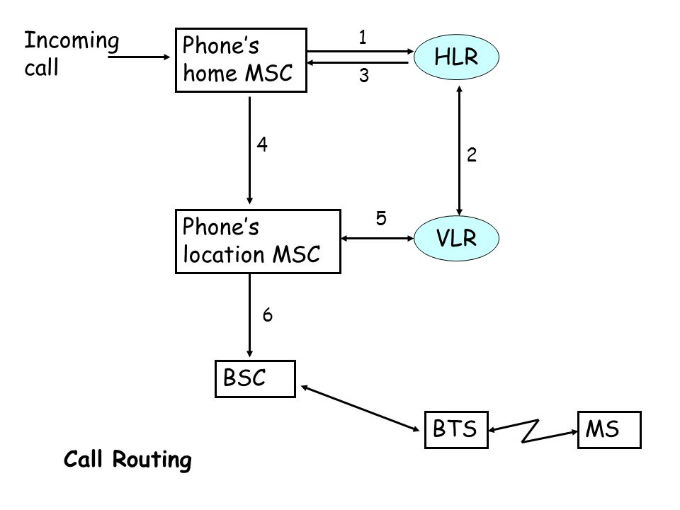 Phone's home MSC Phone's location MSC Incoming call HLR VLR BTS BSC MS Call Routing 1 6 2 3 4 5