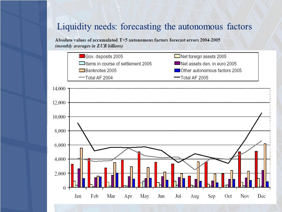 Liquidity needs: forecasting the autonomous factors Absolute values of accumulated T+5 autonomous factors forecast errors 2004-2005 (monthly averages in EUR billions)