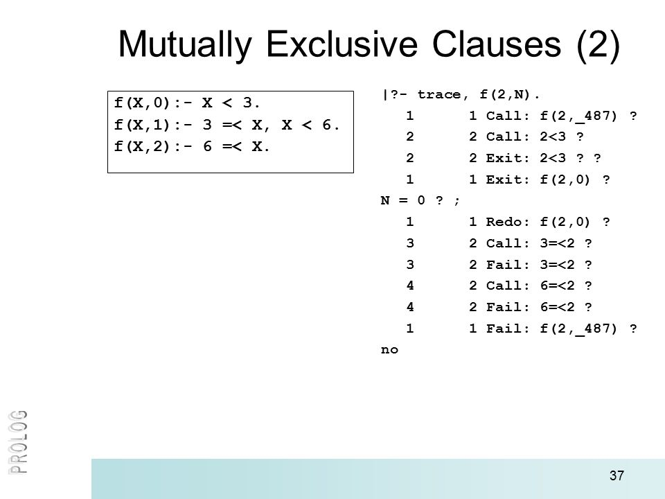37 Mutually Exclusive Clauses (2) f(X,0):- X < 3. f(X,1):- 3 =< X, X < 6.