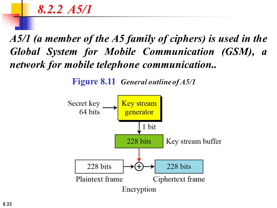 8.33 A5/1 (a member of the A5 family of ciphers) is used in the Global System for Mobile Communication (GSM), a network for mobile telephone communication..