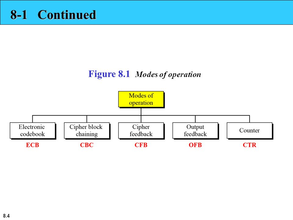 8.4 8-1 Continued Figure 8.1 Modes of operation