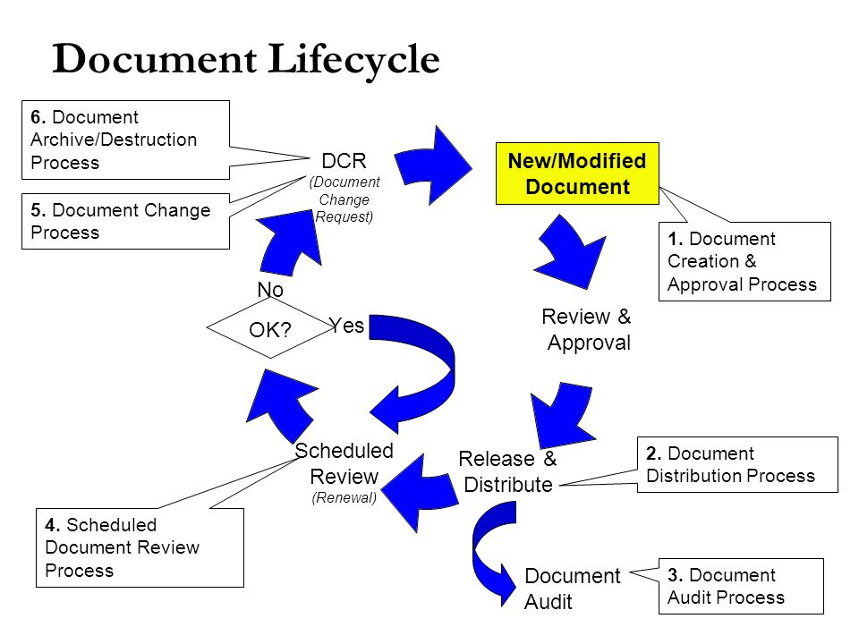 Document Lifecycle OK. New/Modified Document No Yes Document Audit 1.