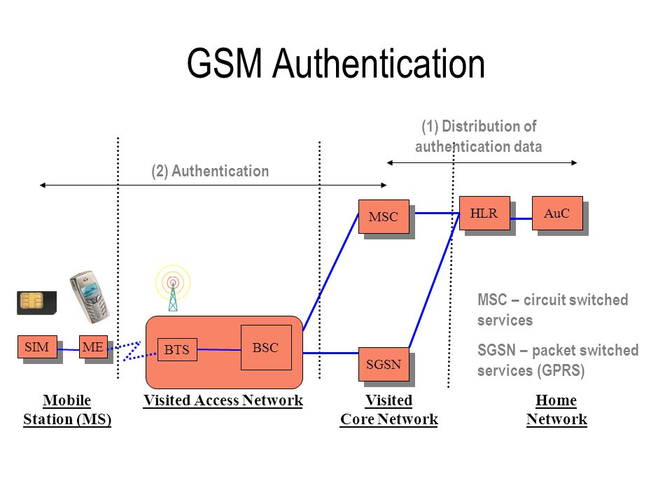 GSM Authentication: Prerequisites Authentication centre in home network (AuC) and security module (SIM) inserted into mobile phone share –subscriber specific secret key, Ki –authentication algorithm consisting of authentication function, A3 key generating function, A8 AuC has a random number generator