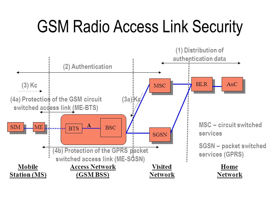 Significance of the GSM Security Features Effectively solved the problem of cloning mobiles to gain unauthorised access Addressed the problem of eavesdropping on the radio path - this was incredibly easy with analogue, but is now much harder with GSM