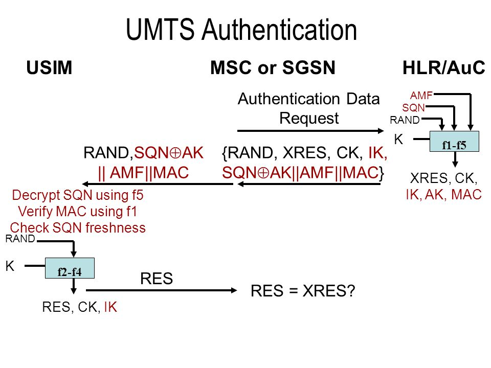 UMTS Authentication Parameters K = Subscriber authentication key (128 bit) RAND = User authentication challenge (128 bit) SQN = Sequence number (48 bit) AMF = Authentication management field (16 bit) MAC= f1 K (SQN||RAND||AMF) = Message Authentication Code (64 bit) (X)RES = f2 K (RAND) = (Expected) user response (32-128 bit) CK = f3 K (RAND) = Cipher key (128 bit) IK = f4 K (RAND) = Integrity key (128 bit) AK = f5 K (RAND) = Anonymity key (48 bit) AUTN= SQN  AK|| AMF||MAC = Authentication Token (128 bit) Authentication quintet = {RAND, XRES, CK, IK, AUTN} (544-640 bit) »typically sent in batches to MSC or SGSN