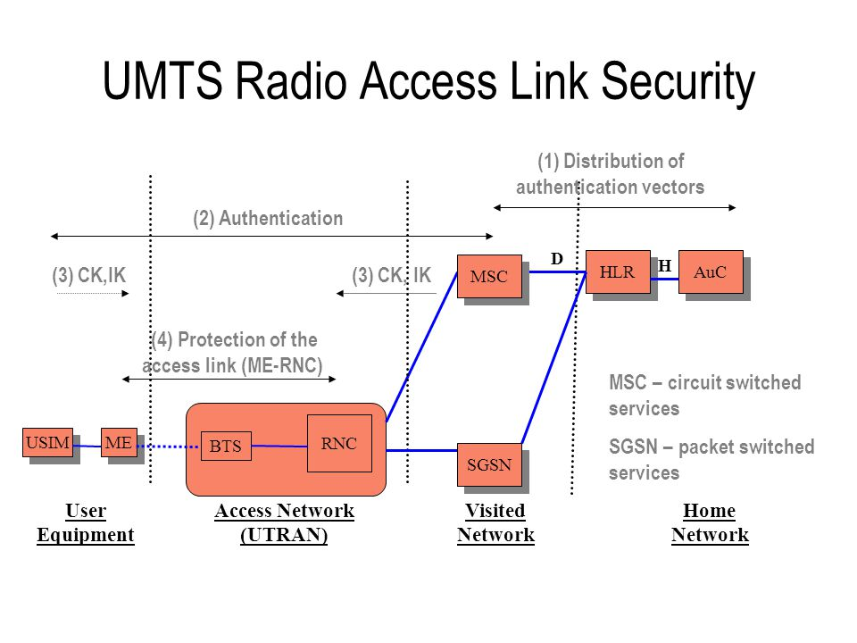 Summary of UMTS Radio Access Link Security New and enhanced radio access link security features in UMTS –new algorithms – open design and publication –encryption terminates at the radio network controller –mutual authentication and integrity protection of critical signalling procedures to give greater protection against false base station attacks –longer key lengths (128-bit)