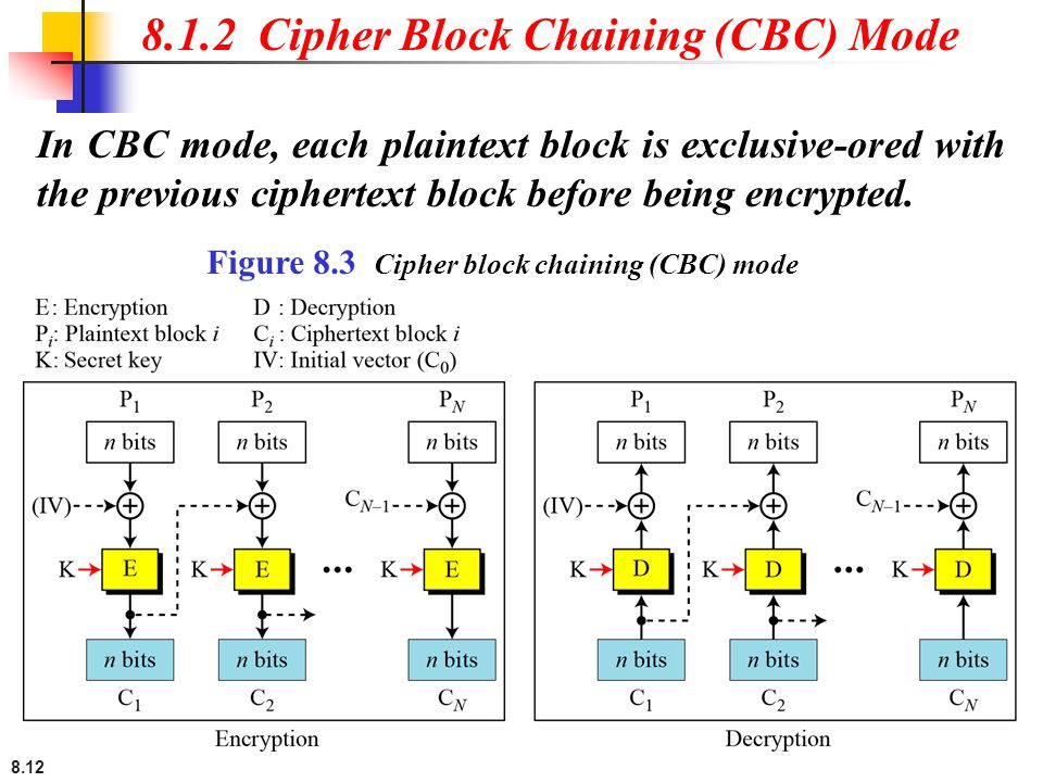 8.12 In CBC mode, each plaintext block is exclusive-ored with the previous ciphertext block before being encrypted. 8.1.2 Cipher Block Chaining (CBC)