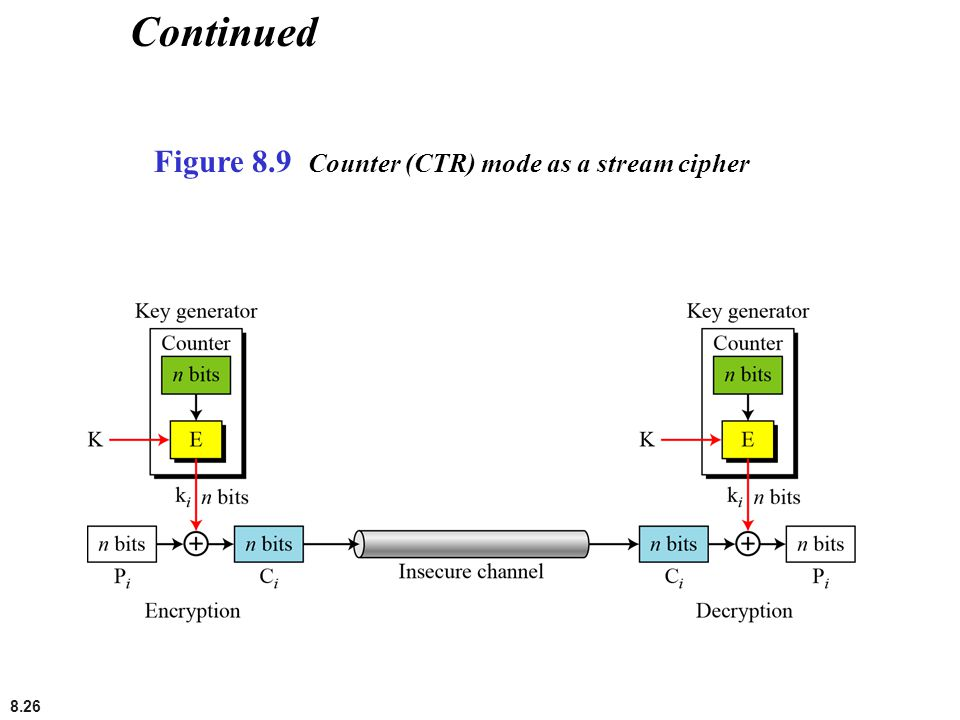 8.26 Continued Figure 8.9 Counter (CTR) mode as a stream cipher