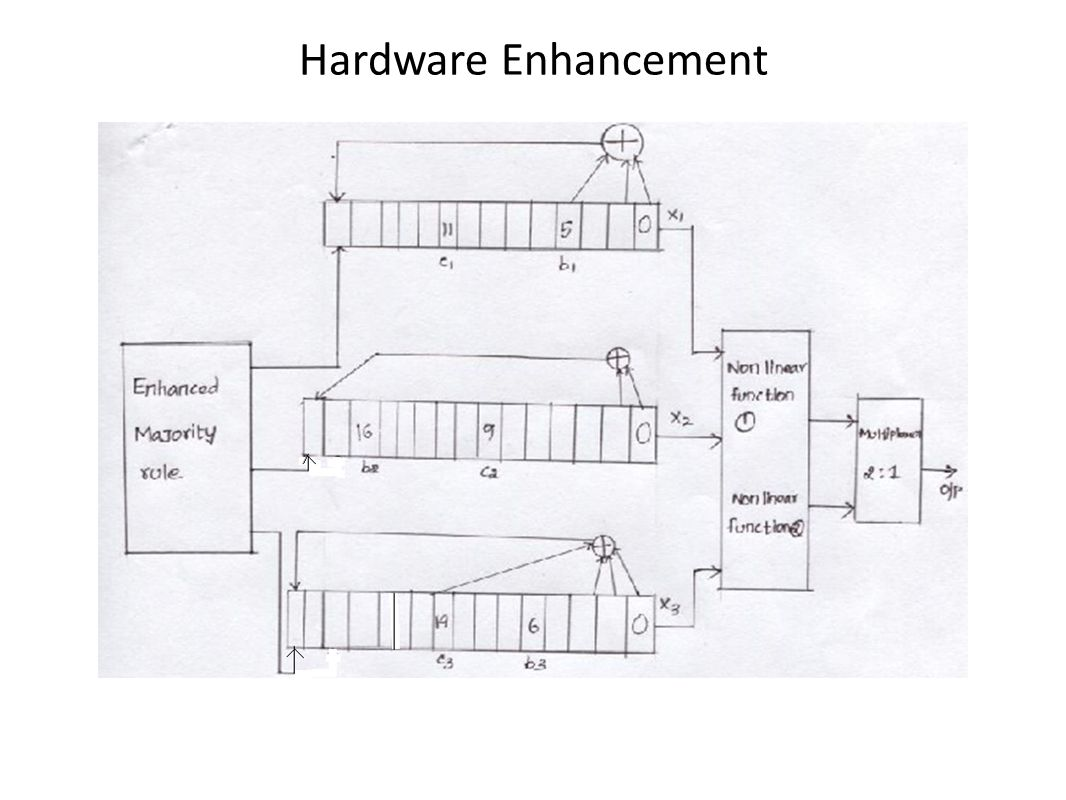 Hardware Enhancement