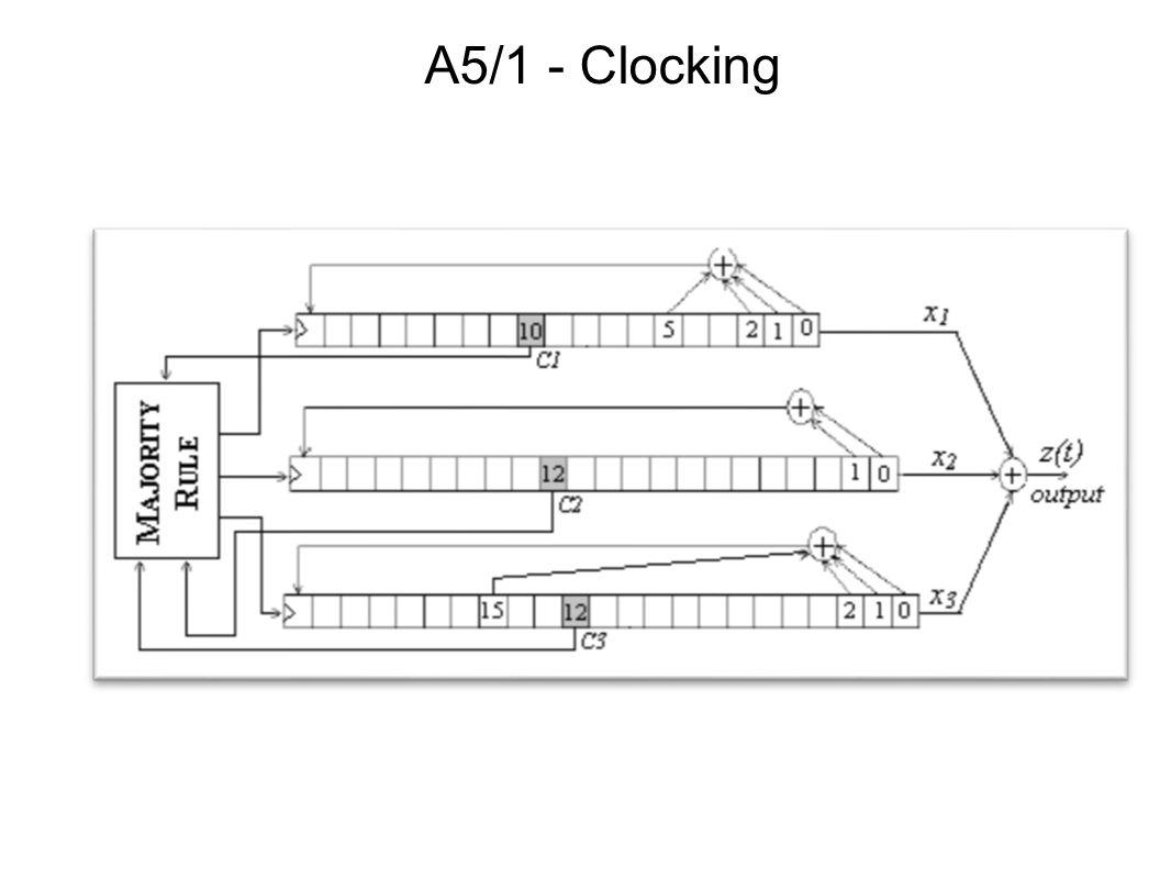 A5/1 - Clocking