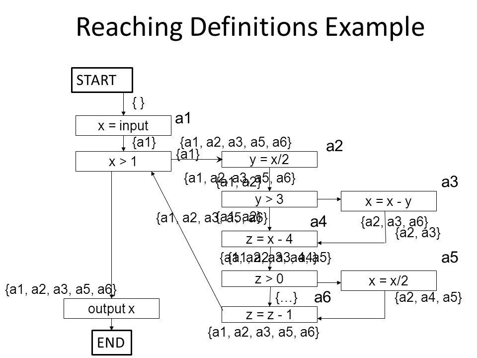 {a1, a2, a3, a5, a6} Reaching Definitions Example x = input output x x = x - y y > 3 x > 1 y = x/2 z = x - 4 x = x/2 z > 0 z = z - 1 { } a1 a2 a3 a4 a5 a6 {a1} {a1, a2} {a1, a2, a3, a4, a5} {a2, a4, a5} {a1, a2, a3, a5, a6} {a2, a3, a6} {a1, a2, a3, a5, a6} {a2, a3} {a1, a2, a3, a4} START END {…}