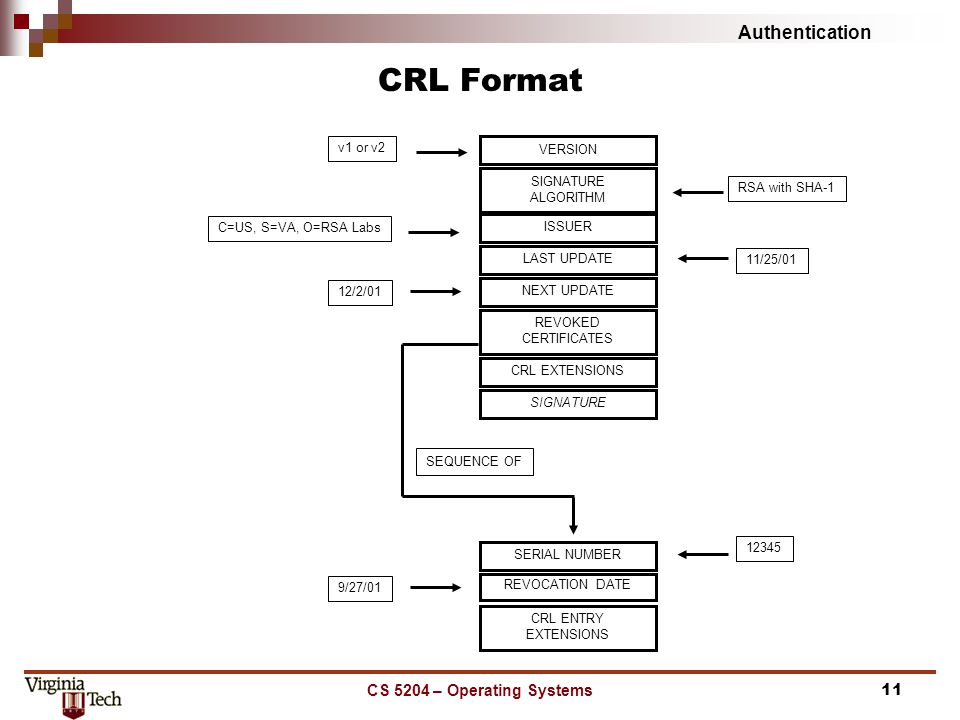 Authentication CS 5204 – Operating Systems11 CRL Format VERSION SIGNATURE ALGORITHM RSA with SHA-1 v1 or v2 C=US, S=VA, O=RSA Labs ISSUER LAST UPDATE 11/25/01 NEXT UPDATE 12/2/01 REVOKED CERTIFICATES CRL EXTENSIONS SIGNATURE SEQUENCE OF SERIAL NUMBER 12345 REVOCATION DATE 9/27/01 CRL ENTRY EXTENSIONS