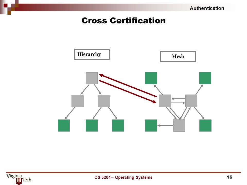 Authentication CS 5204 – Operating Systems16 Cross Certification Hierarchy Mesh