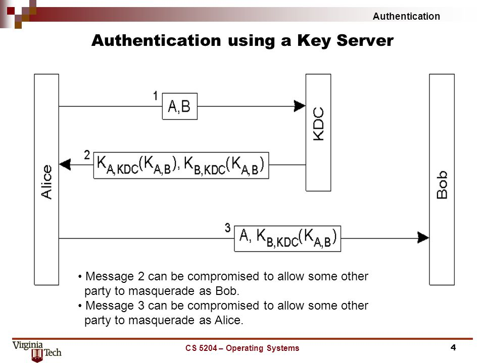 Authentication CS 5204 – Operating Systems4 Authentication using a Key Server Message 2 can be compromised to allow some other party to masquerade as