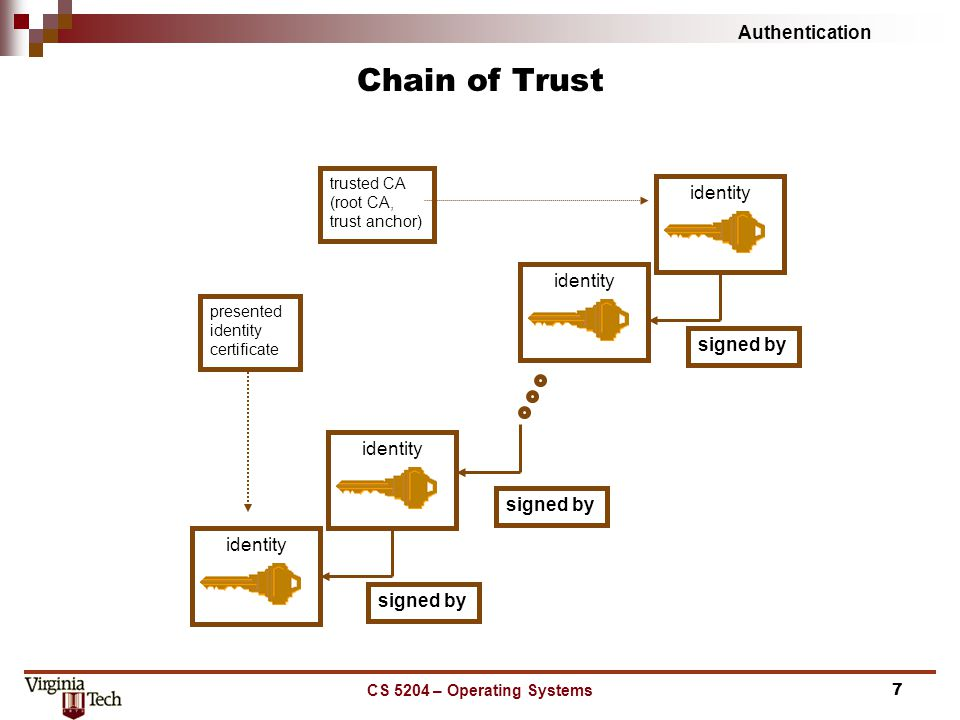 Authentication CS 5204 – Operating Systems7 Chain of Trust identity signed by presented identity certificate trusted CA (root CA, trust anchor) identity