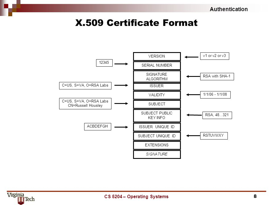 Authentication CS 5204 – Operating Systems8 X.509 Certificate Format SERIAL NUMBER v1 or v2 or v3 C=US, S=VA, O=RSA Labs VERSION 12345 SIGNATURE ALGORITHM RSA with SHA-1 ISSUER VALIDITY 1/1/06 - 1/1/08 SUBJECT C=US, S=VA, O=RSA Labs CN=Russell Housley SUBJECT PUBLIC KEY INFO RSA, 48...321 ISSUER UNIQUE ID ACBDEFGH SUBJECT UNIQUE ID RSTUVWXY EXTENSIONS SIGNATURE
