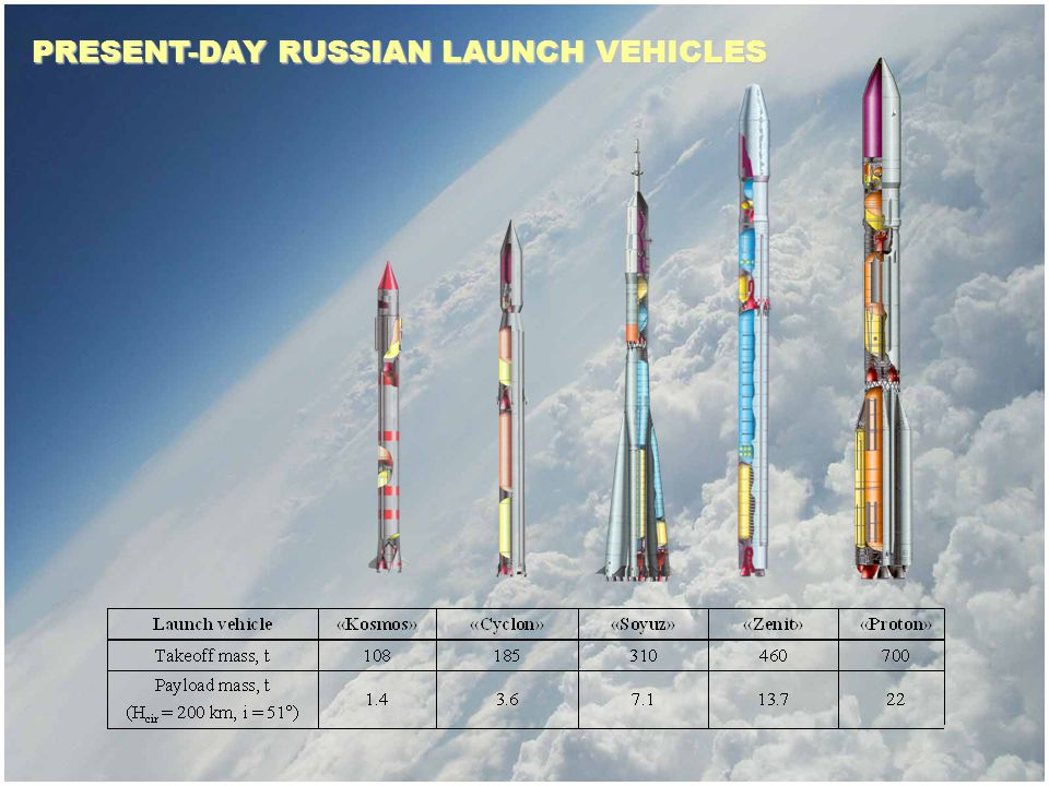 PRESENT-DAY RUSSIAN LAUNCH VEHICLES