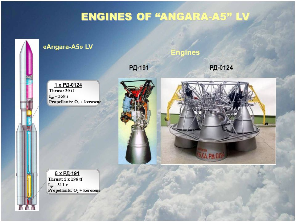 SOLAR POWER PROPULSION SYSTEM FOR ORBITAL TRANSFER STAGES (OTS) SC mass in GEO, kg OTS with SPPS OTS with conventional LRE Sojuz-2 from Kouru H-2A Japan Angara-A3 from Plesetsk Onega from Plesetsk CZ-3B China OTS Briz-M KVRB Proton-M from Baykonur