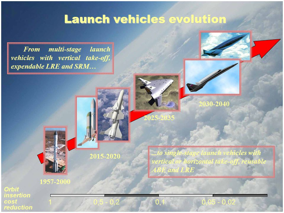 Launch vehicles evolution 1957-2000 2015-2020 2025-2035 2030-2040 From multi-stage launch vehicles with vertical take-off, expendable LRE and SRM…...t