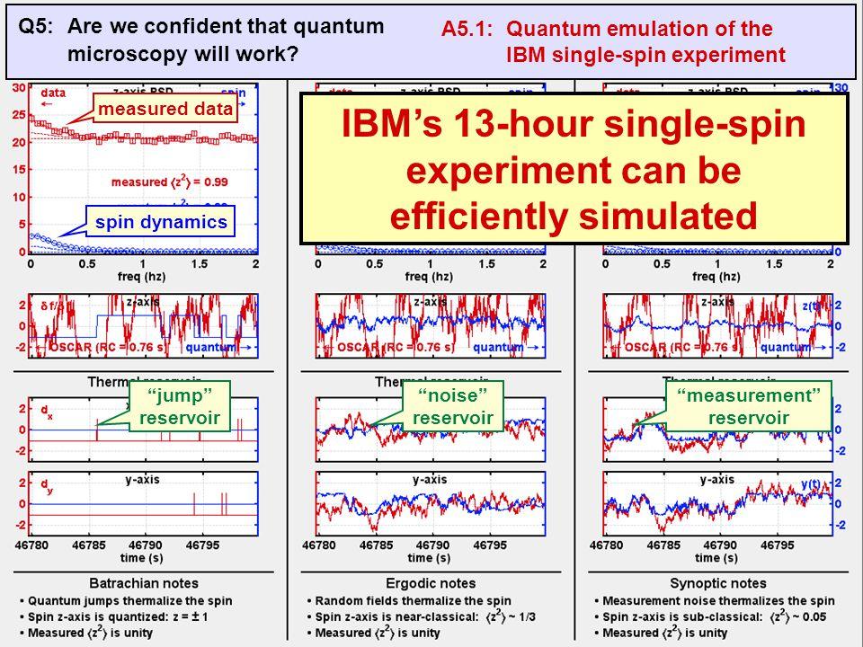 jump reservoir noise reservoir measurement reservoir measured data spin dynamics Q5:Are we confident that quantum microscopy will work.