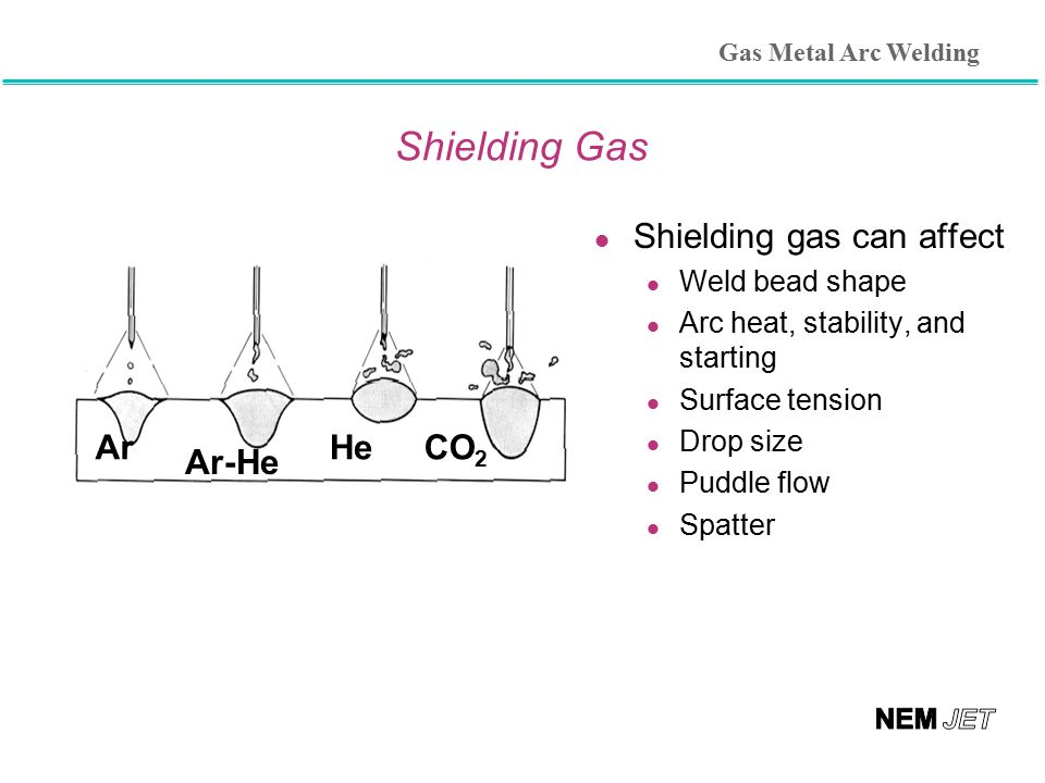 Shielding Gas l Shielding gas can affect Weld bead shape Arc heat, stability, and starting Surface tension Drop size Puddle flow Spatter Ar Ar-He HeCO