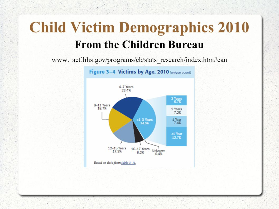 Child Victim Demographics 2010 From the Children Bureau www. acf.hhs.gov/programs/cb/stats_research/index.htm#can
