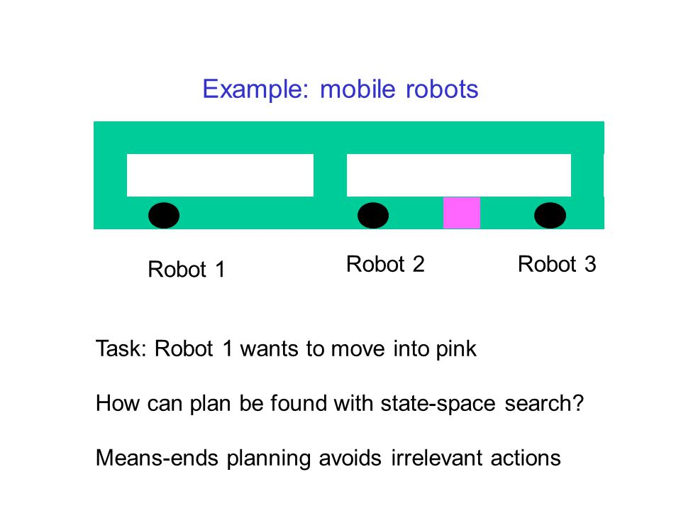 Example: mobile robots Robot 1 Robot 2Robot 3 Task: Robot 1 wants to move into pink How can plan be found with state-space search.